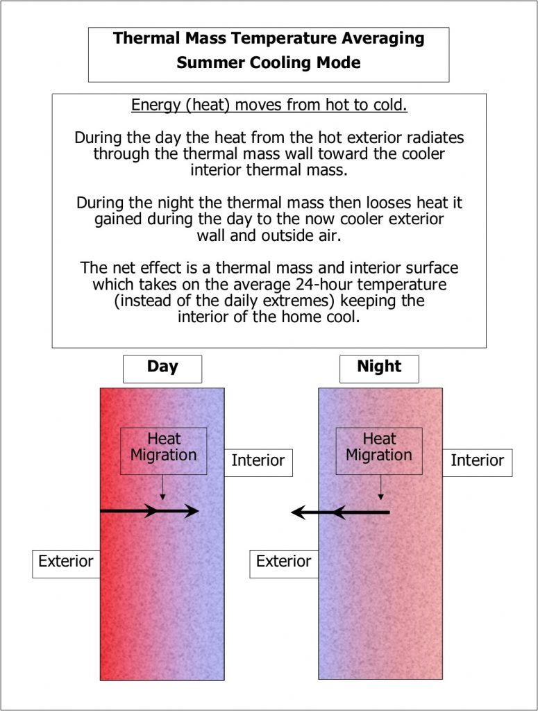 thermal wall technology - how it works